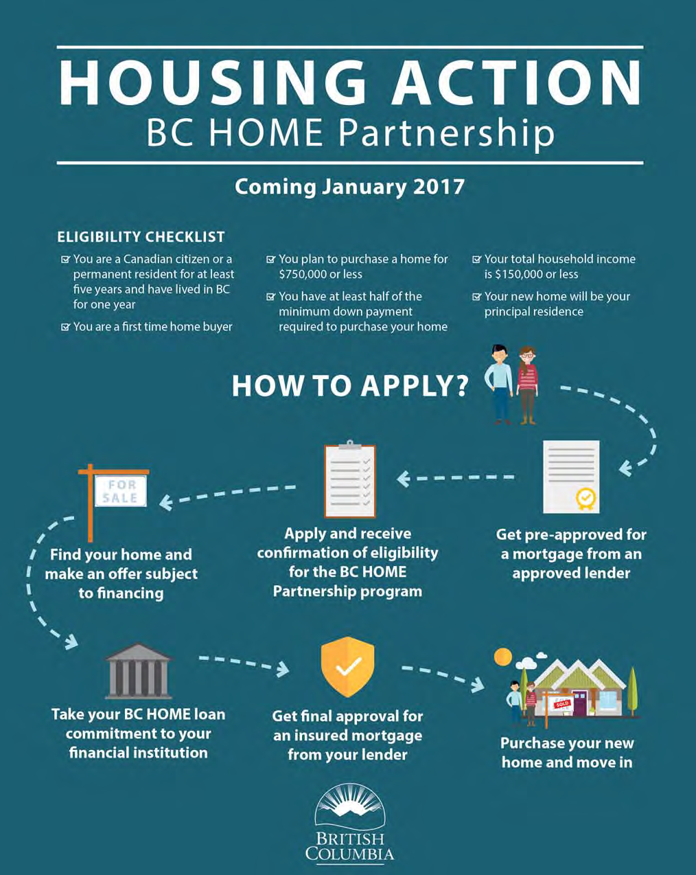bc government announces assistance for first time home buyers kelowna real estate briggs on. Black Bedroom Furniture Sets. Home Design Ideas